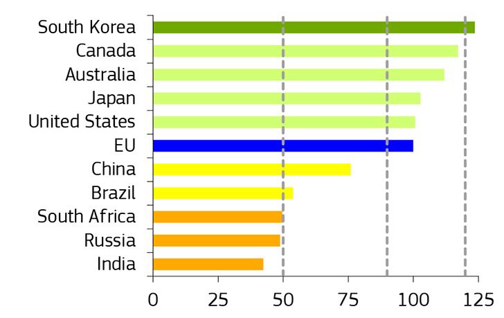 Στην 22η θέση η Ελλάδα μεταξύ 28 κρατών της Ε.Ε. στην καινοτομία