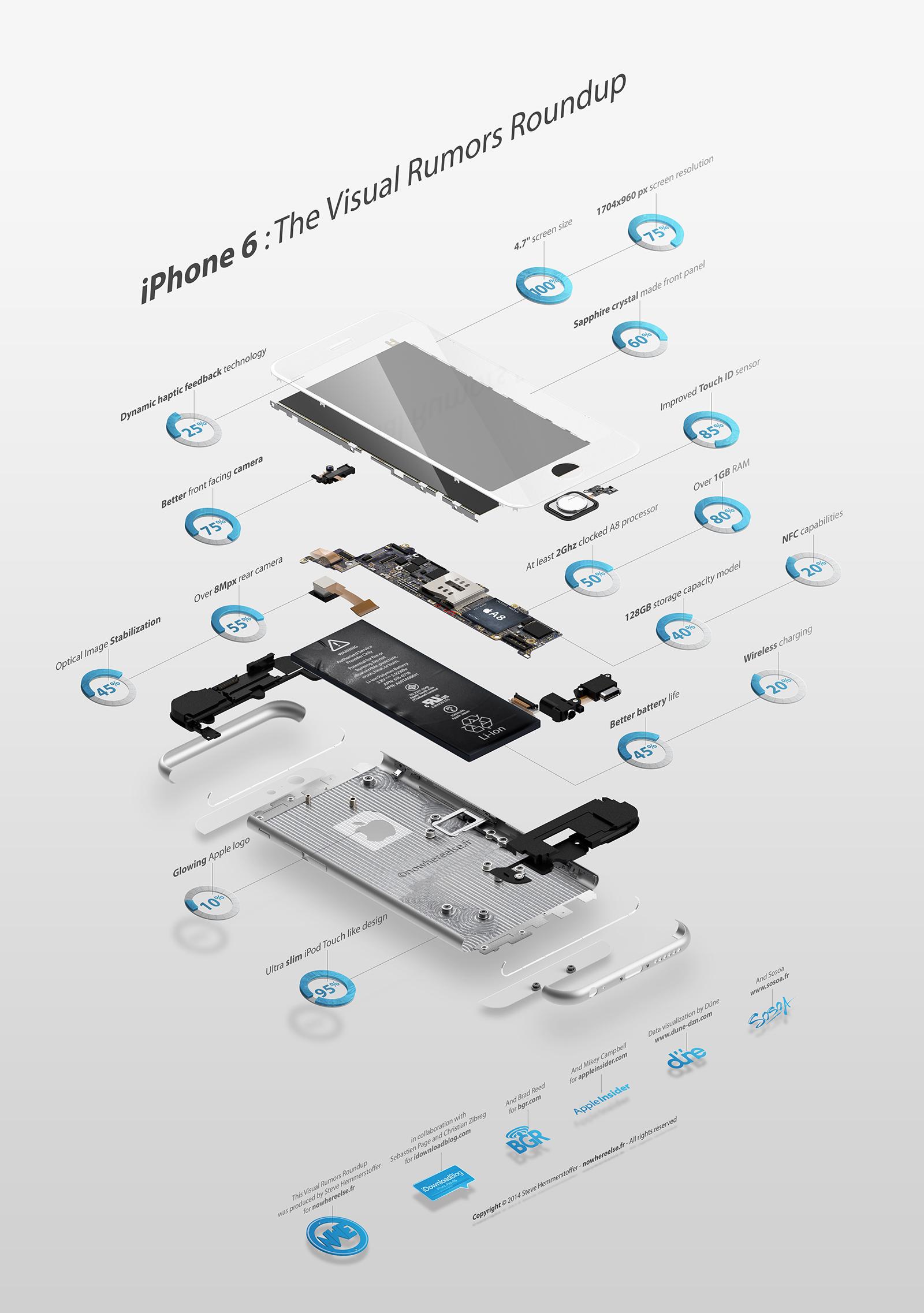 Οι φήμες σχετικά με το iPhone 6, συγκεντρωμένες σε ένα infographic!