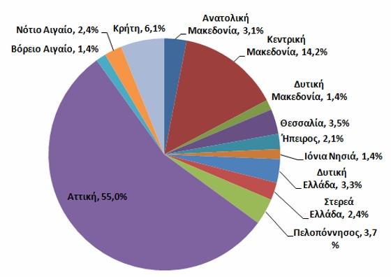 Πόσοι Παιδοκόμοι και Βοηθοί Δασκάλων θα Απασχοληθούν στην Ελληνική Οικονομία μέχρι το 2020;