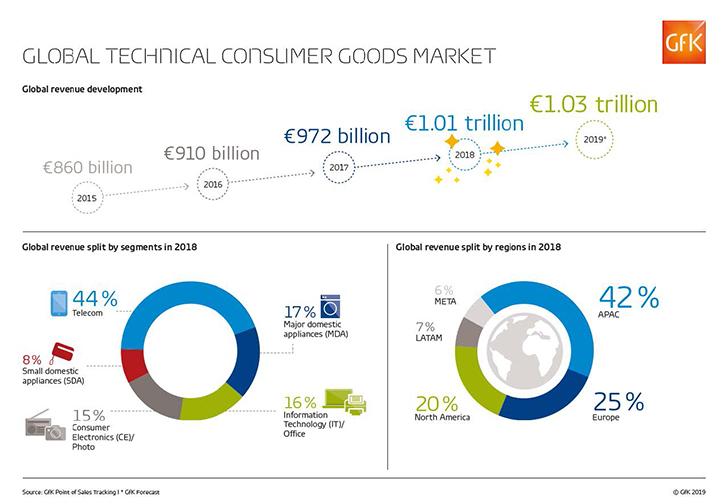 Η παγκόσμια αγορά τεχνολογικών προϊόντων ξεπέρασε το €1 τρις το 2018