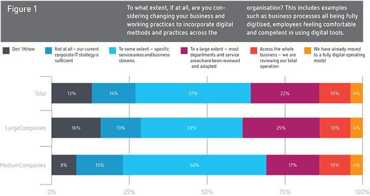 Το 24% των στελεχών δεν αντιλαμβάνεται την τεχνολογία ως σημαντική