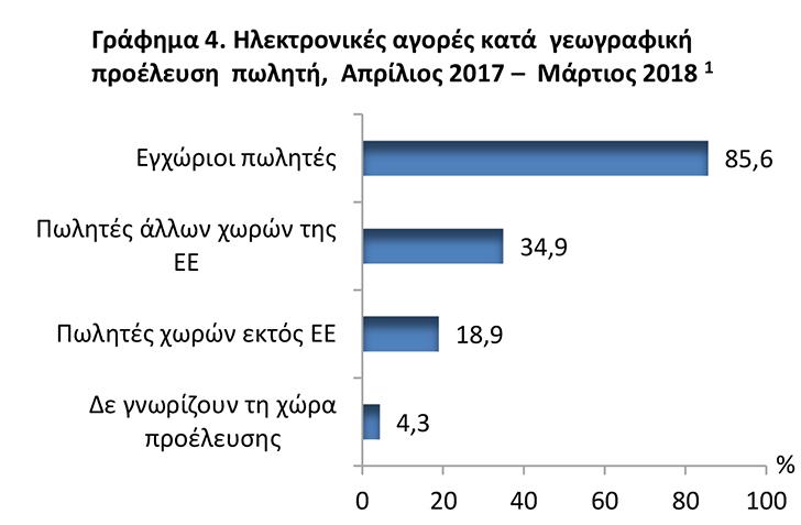4 στους 10 Έλληνες αγόρασαν προϊόντα online το 2018