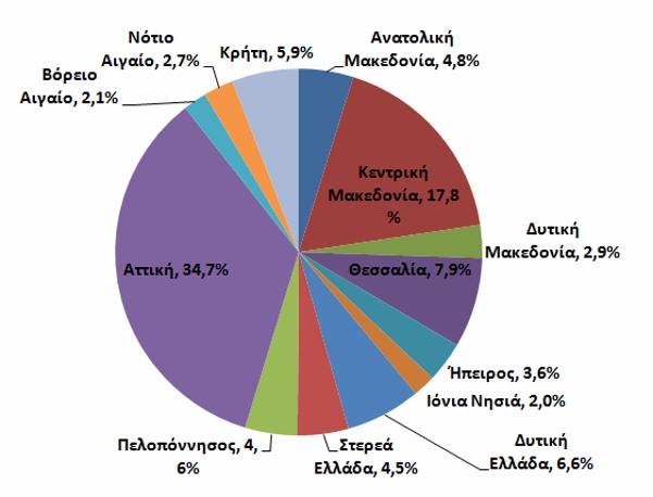 Πόσοι Καθηγητές Δευτεροβάθμιας Εκπαίδευσης θα Απασχοληθούν στην Ελληνική Οικονομία μέχρι το 2020;