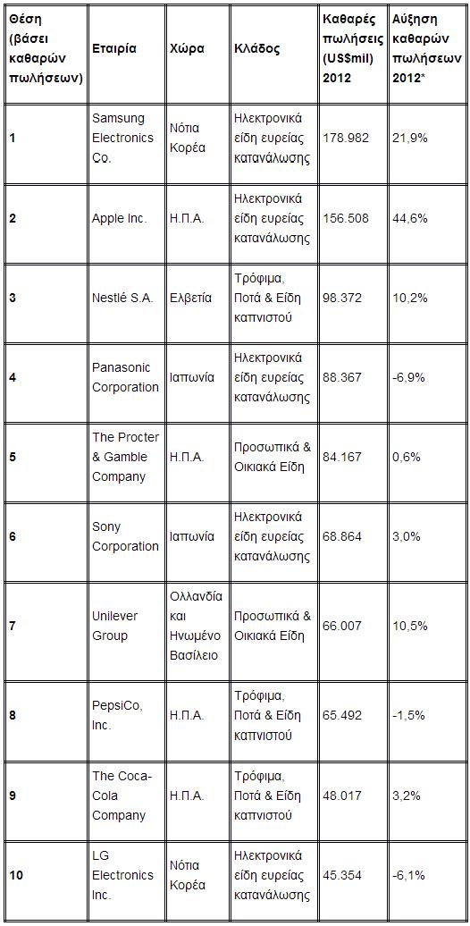Αυτές είναι 10 μεγαλύτερες εταιρείες καταναλωτικών προϊόντων!