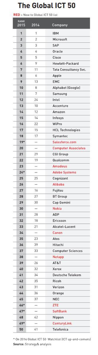 Global ICT 50: Ποιες είναι οι κορυφαίες εταιρείες τεχνολογίας για το 2016