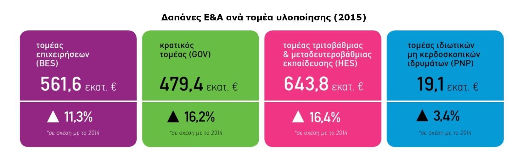 Στο 0,97% του ΑΕΠ το ποσοστό δαπανών για Έρευνα & Ανάπτυξη το 2015, σύμφωνα με τα τελικά στοιχεία του Εθνικού Κέντρου Τεκμηρίωσης