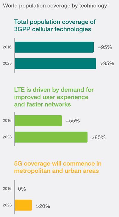 Η τεχνολογία 5G θα καλύπτει το 20% του παγκόσμιου πληθυσμού to 2023