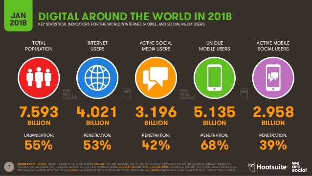 Τα 2/3 των κατοίκων του πλανήτη έχουν κινητό τηλέφωνο