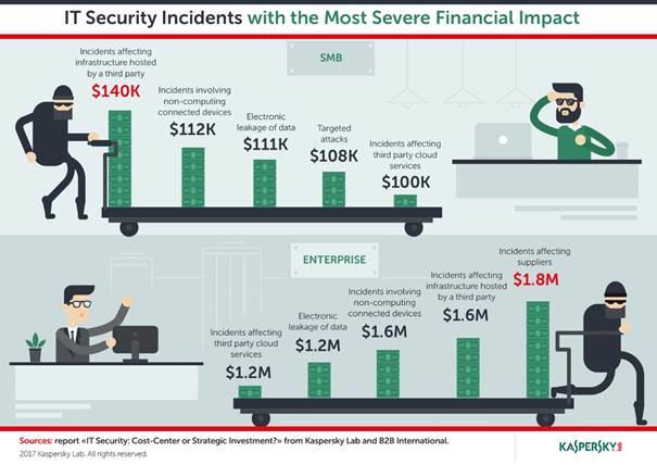 Μειώνονται οι εταιρικοί προϋπολογισμοί για την ψηφιακή ασφάλεια