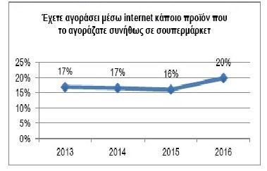 Η εντυπωσιακή άνοδος των online αγορών παγκοσμίως θέτει σε προτεραιότητα την πολυκαναλική διάθεση προϊόντων/υπηρεσιών