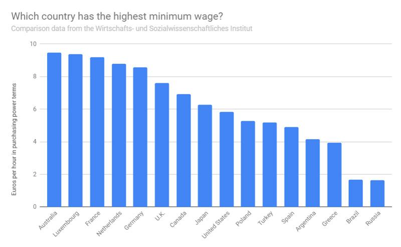 Στις χώρες με τον χαμηλότερο κατώτατο μισθό παγκοσμίως η Ελλάδα