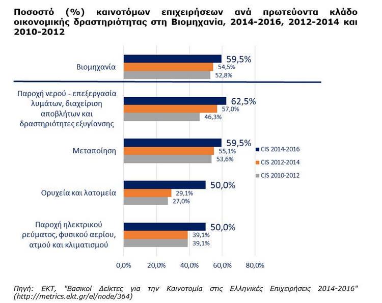 Στο 57,7% το ποσοστό των επιχειρήσεων που καινοτομούν  στην Ελλάδα