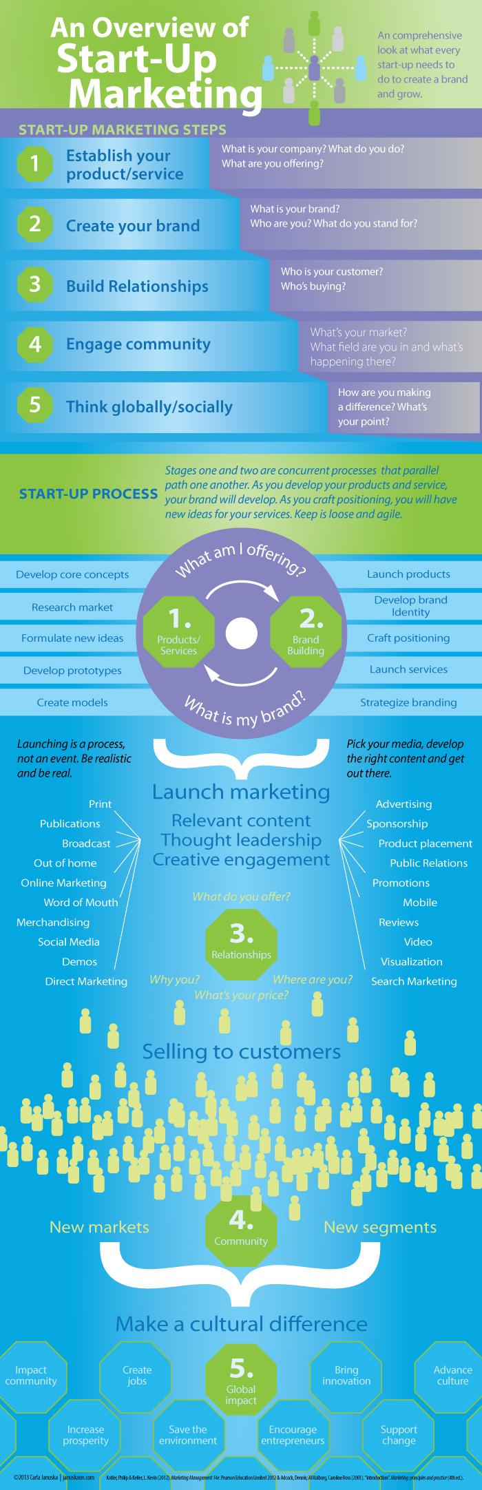 6 Infographics για Νέους Επιχειρηματίες